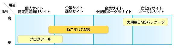 ねこすけCMSの位置づけ